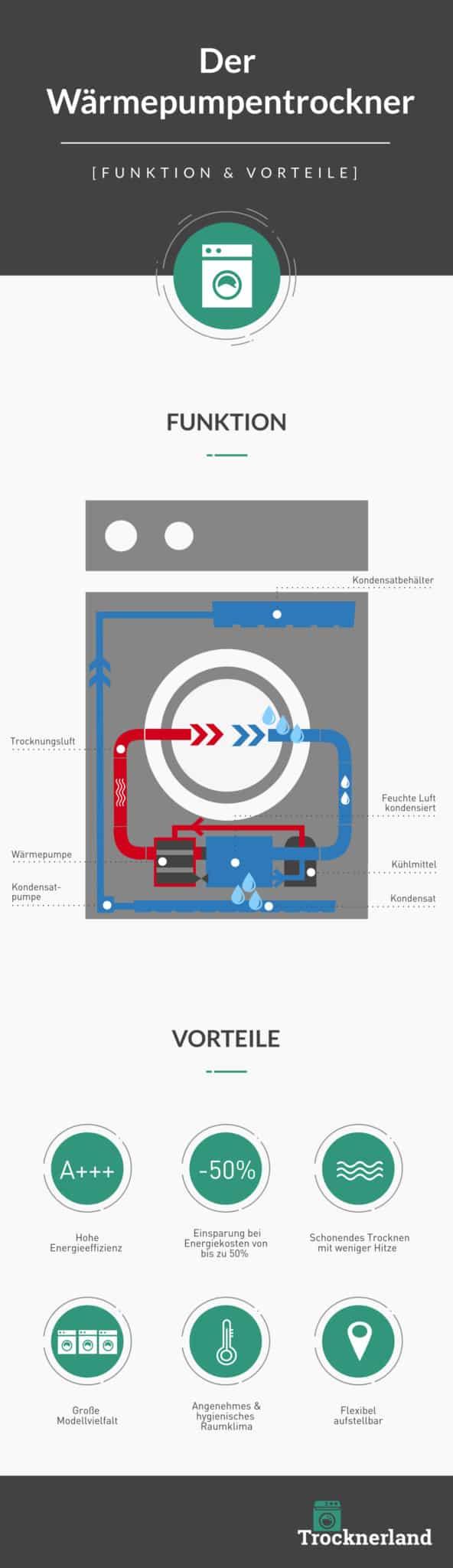 Wärmepumentrockner Funktion & Vorteile Infografik
